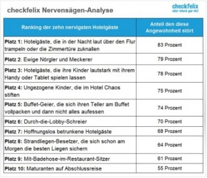 161122_checkfelix Nervensgen-Analyse_NR_small(1)