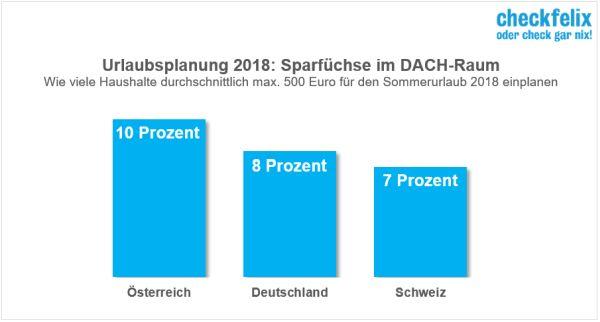 checkfelix Grafik_Sparfchse