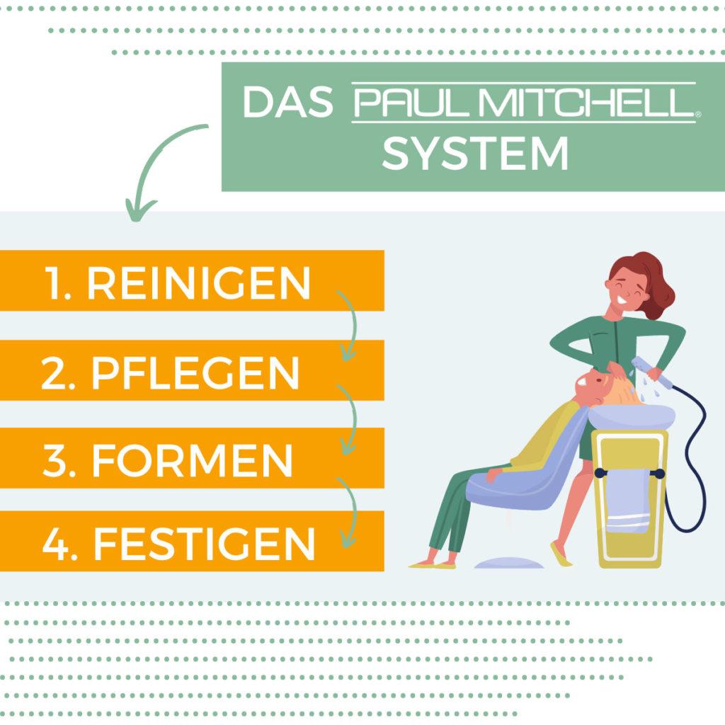Paul Mitchell Vier-Schritte-Pflegesystem